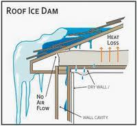 Frozen Downspouts Rona Fischman