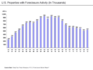 foreclosure_activity