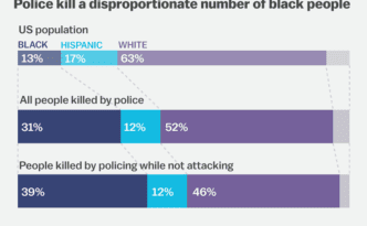 Police kill black people disproportionately